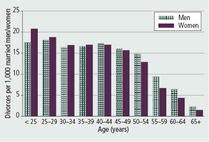 Figure 7: Age-specific divorce rates, married men and women, 2011 - as described in accompanying text.