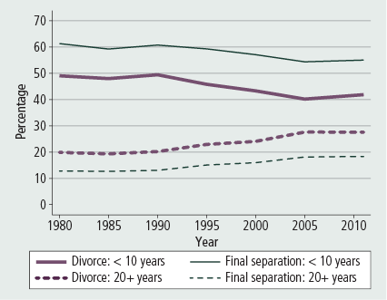 Figure 8: Proportions of divorces where marriages had lasted fewer than 10 years or at least 20 years, 1980–2011 - as described in accompanying text.