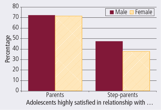 Adolescents aged 15–17 years indicating high satisfaction with relationships with parents and step-parents, 2011