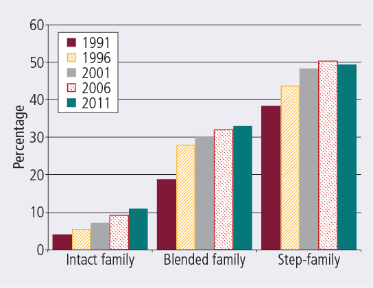 Families with parents in cohabiting relationship, by family type, 1991–2011