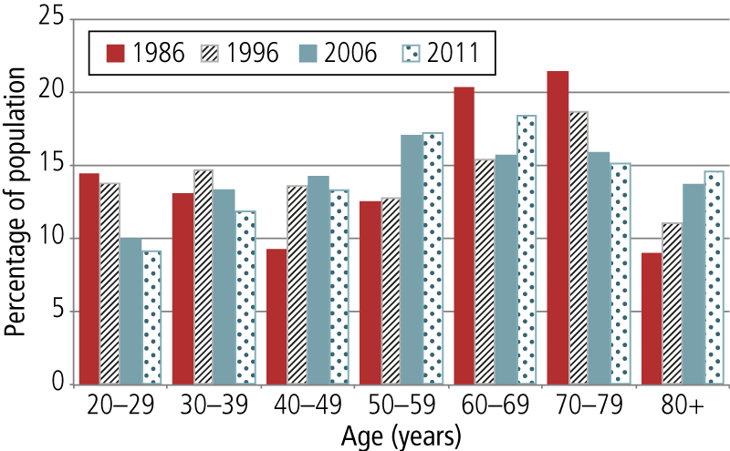 Change in age profile of people living alone, Australia, 1986-2011.