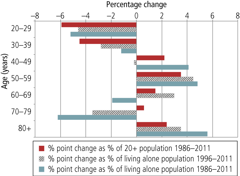 Rate of change in living alone by age group compared to rate of population change, Australia, 1986-2011.