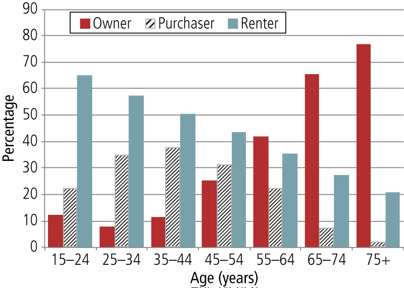 Housing tenure type by age group of those living alone, Australia, 2011.