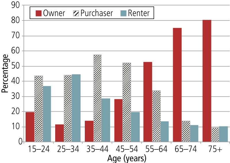 Housing tenure type by age group of those not living alone, Australia, 2011.