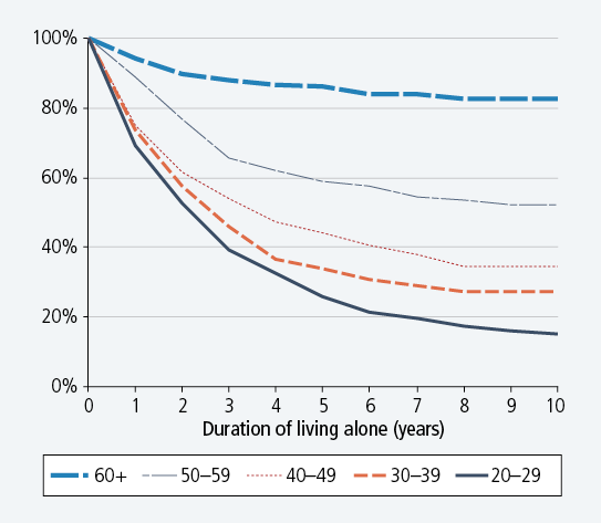 Figure 1: Proportions of living-alone spells remaining, by age at start of living alone, 2001-12. Described in accompanying text.