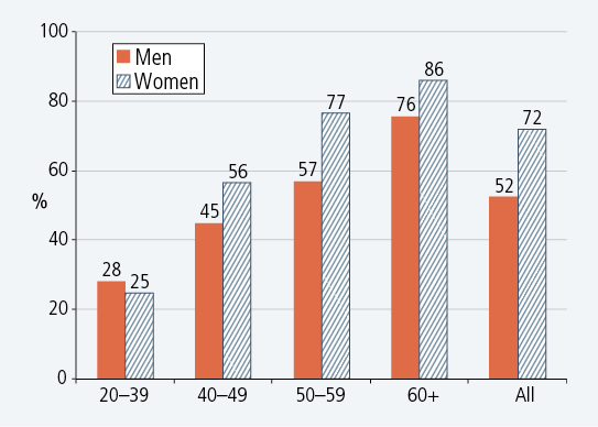 Figure 2: Proportions living alone who expected to be living alone in 5 years, by age and gender, 2008. Described in accompanying text.