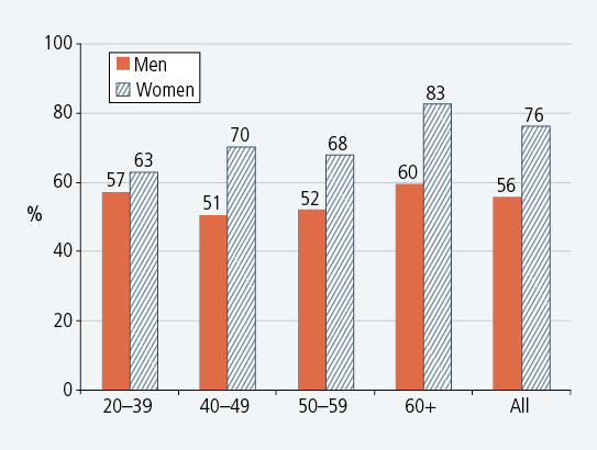 Figure 3: Proportions of persons living alone who prefer to live alone, by age and gender, 2008. Described in text.