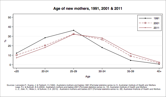 Age of new mothers. Data shown in table below.