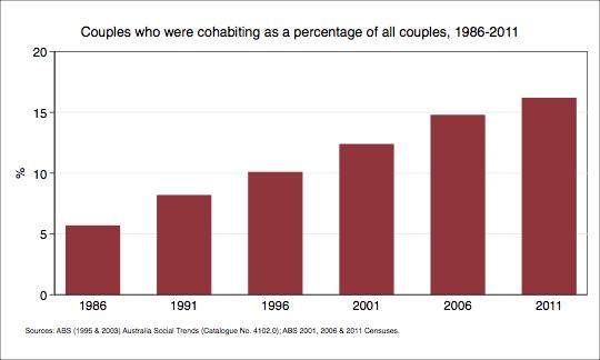 Dating statistics in Australia