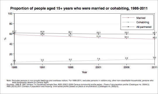Proportion of people aged 15+ years who were married or cohabiting, 1986-2011. Data shown in table below.