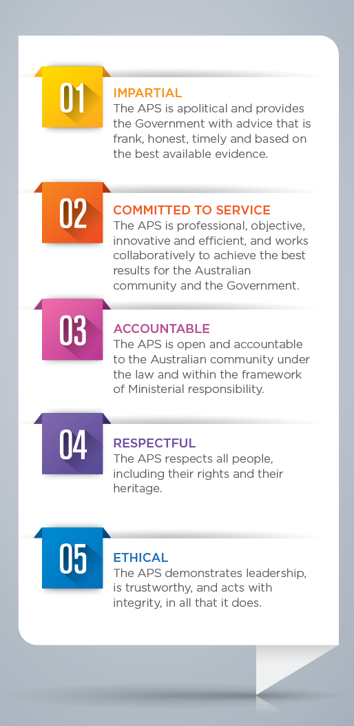 APS values - impartial, committed to service, accountable, respectful, ethical