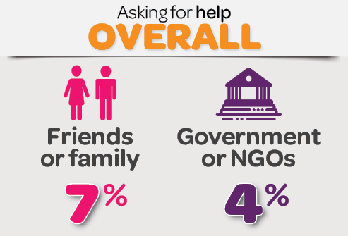 Infographic: Asking for help overall - friends or family 7%, government or NGO 4%