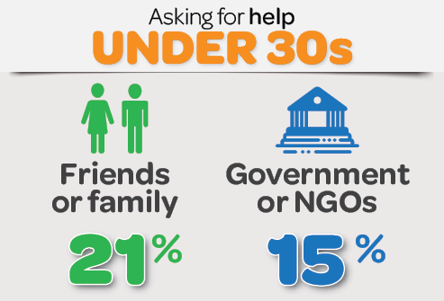 Infographic: Asking for help under 30s - friends or family 21%, government or NGOs 15%
