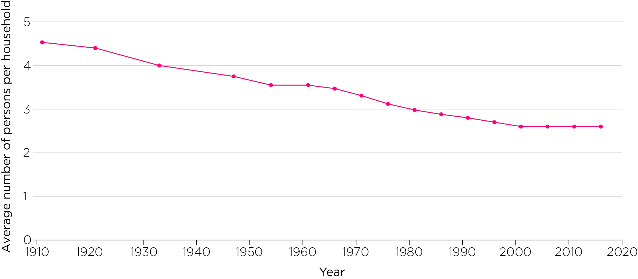 A graph showing the average household size, 1911–2016