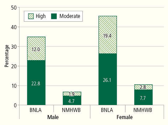 Figure 4: Level of psychological distress among BNLA participants and the general Australian population, by gender. Described in accompanying text.