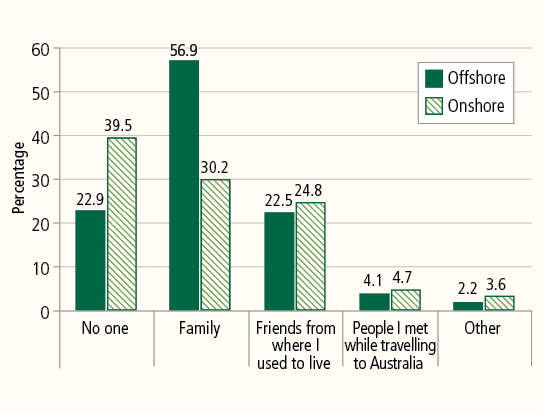 Figure 5: Principal Applicants who knew anyone in Australia before they arrived, by migration pathway. Described in accompanying text.