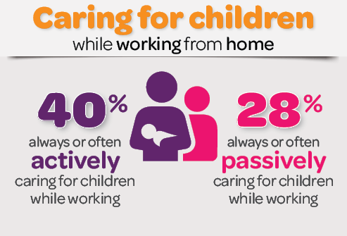Infographic: Caring for children while working from home. 40% always or often actively caring for children while working. 28% always or often passively caring for children while working
