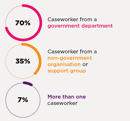 Carers who were in contact with a caseworker most commonly indicated that he/she was from a government department (70%), with just over one-third (35%) indicating that their caseworker was from a non-government organisation or support group. A minority (7