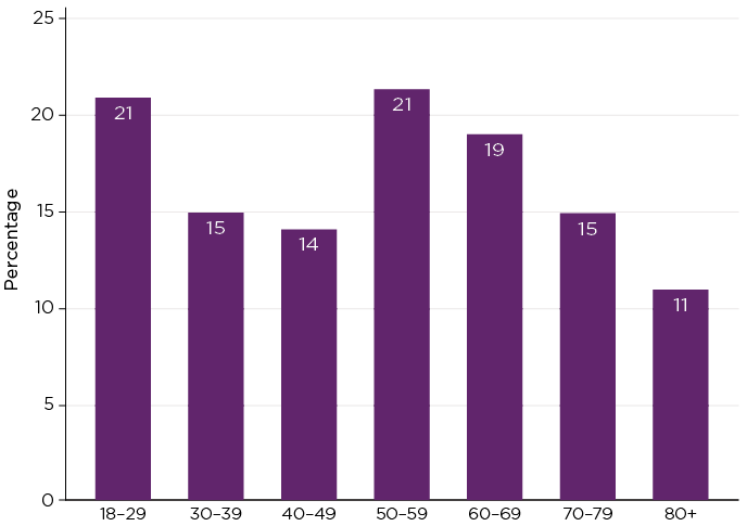 Figure 2: Percentage reporting who they live with has changed, by age group