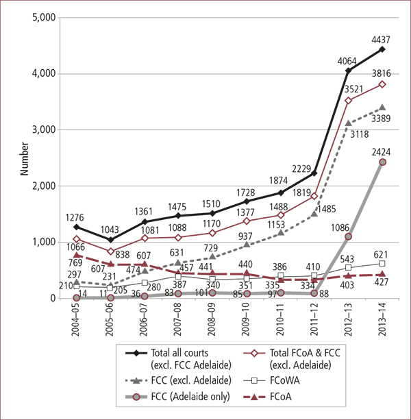 Figure 2.9: Number of Notices of Risk filed, FCC, FCoA and FCoWA, 2004-05 to 2013-14. Described in text.