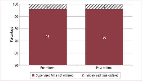 Figure 3.2: Whether supervised time ordered, pre- and post-reform. Described in text.