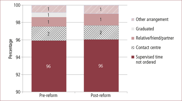 Figure 3.3: Type of supervised time ordered, pre- and post-reform. Described in text.