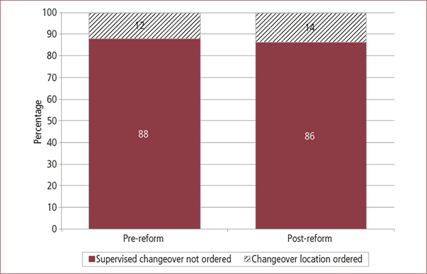 Figure 3.4: Whether supervised changeover or specified changeover location ordered, pre- and post-reform. Described in text.