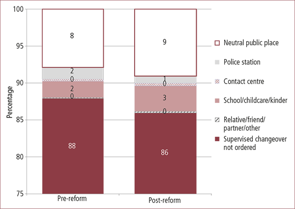 Figure 3.5: Type of supervised changeover ordered, pre- and post-reform. Described in text.