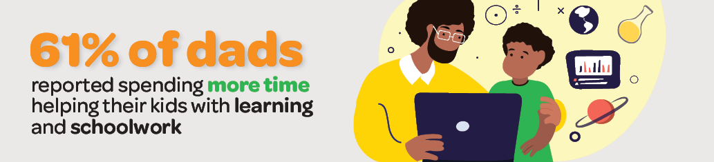 Infographic showing 61% of dads reported spending more time helping their kids with learning and schoolwork
