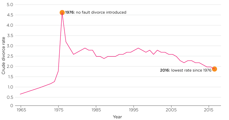 A graph showing the crude divorce rate 1965-2016