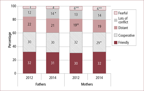 Figure 2.1: Quality of inter-parental relationship, by parent gender, 2012 and 2014. Description in accompanying text.