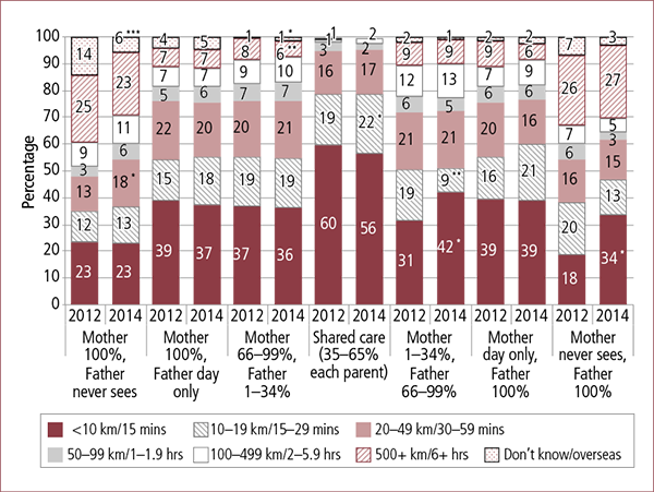 Figure 2.5: Distance/time between houses, by care-time arrangements, 2012 and 2014. Description in accompanying text.