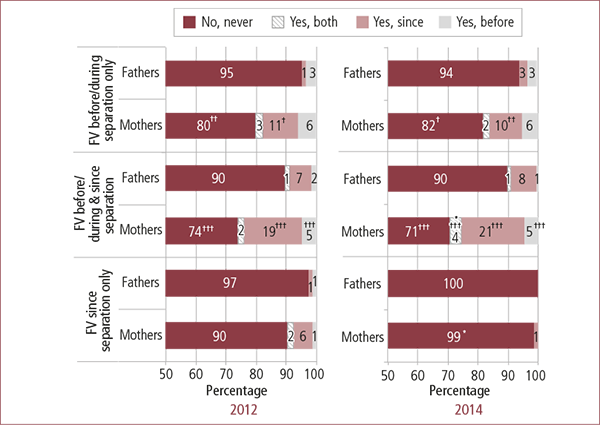 Figure 3.22: Whether protection order issued before, since or both before and since separation, by when family violence was experienced and parent gender, 2012 and 2014. Described in accompanying text.