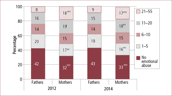 Figure 3.5: Total frequency of parental experience of emotional abuse score before/during separation, by parent gender, 2012 and 2014. Described in accompanying text.