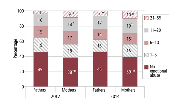 Figure 3.6: Total frequency of parental experience of emotional abuse score since separation, by parent gender, 2012 and 2014. Described in accompanying text.