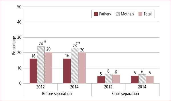 Figure 3.7: Parental experience of physical hurt inflicted by focus parent before and since separation, by parent gender, 2012 and 2014. Described in accompanying text.