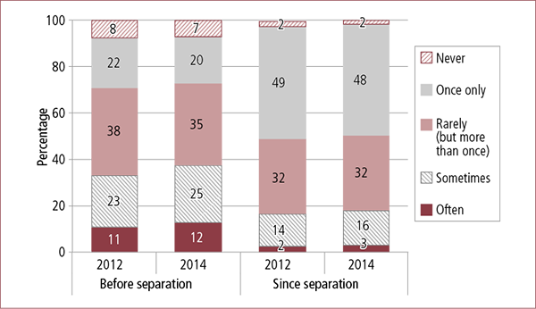 Figure 3.8: Frequency of parental experience of physical hurt inflicted by focus parent in the 12 months before and since separation, by parent gender, 2012 and 2014. Described in accompanying text.
