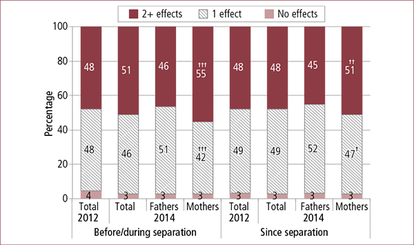Figure 3.9: Number of reported effects of family violence before/during and since separation on parent's day-to-day activities, by parent gender, 2012 and 2014. Described in accompanying text.