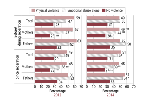 Figure 4.1: Parenting agreements that were written down, by experiences of family violence before/during and since separation and parent gender, 2012 and 2014. Described in accompanying text.