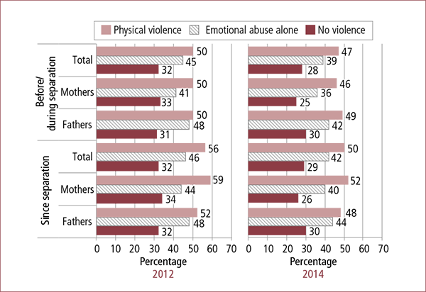 Figure 4.2: Parenting agreements that were formalised by a court, by experiences of family violence before/during and since separation and parent gender, 2012 and 2014. Described in accompanying text.