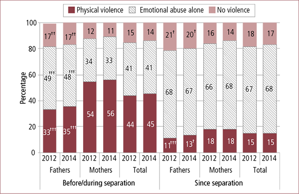 Figure 4.3: Parents who accessed the courts, by experiences of family violence before/during and since separation, by parent gender, 2014. Described in accompanying text.