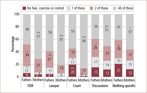 Figure 4.4: Experience of fear, coercion and control by parents who experienced family violence before/during separation and had sorted out arrangements, by main pathway used for parenting arrangements and parent gender, 2014. Described in text.
