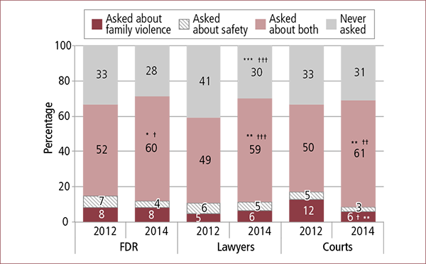 Figure 5.2: Whether professionals asked about family violence/safety concerns, by main pathway used, 2012 and 2014. Described in accompanying text.