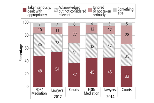 Figure 5.6: Professionals' responses to disclosures of safety concerns by main pathway used, 2012 and 2014. Described in accompanying text.