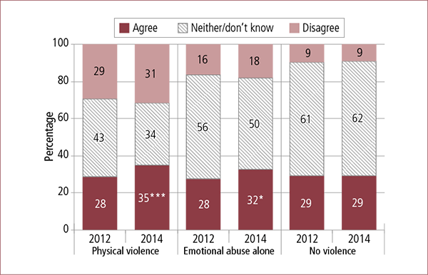 Figure 6.1: Parents' views on whether family law system addresses family violence, by experience of family violence before/during separation, 2012 and 2014. Described in accompanying text.