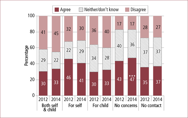 Figure 6.12: Parents' views on whether family law system helps them find the best outcome for children, by whether they had safety concerns, 2012 and 2014. Described in accompanying text.