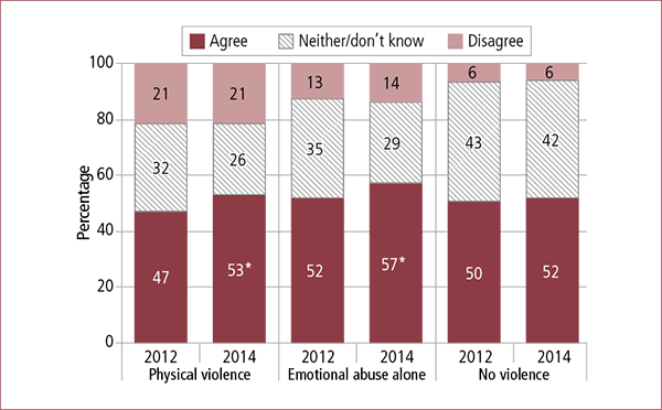 Figure 6.3: Parents' views on whether family law system meets mothers' needs, by experience of family violence before/during separation, 2012 and 2014. Described in accompanying text.