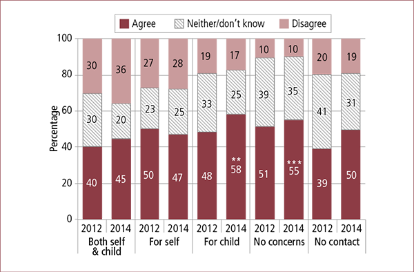 Figure 6.4: Parents' views on whether family law system meets mothers' needs, by whether they had safety concerns, 2012 and 2014. Described in accompanying text.