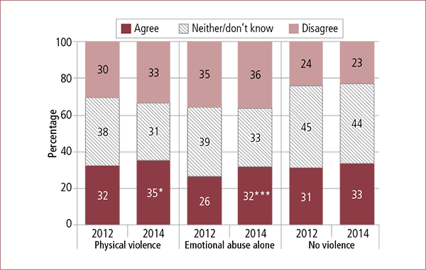 Figure 6.5: Parents' views on whether family law system meets fathers' needs, by experience of family violence before/during separation, 2012 and 2014. Described in accompanying text.