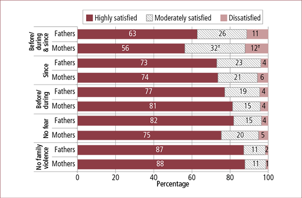 Figure 7.23: Parents' experiences and timing of feeling fearful, by current satisfaction with how safe they feel and by parent gender, 2014. Described in accompanying text.